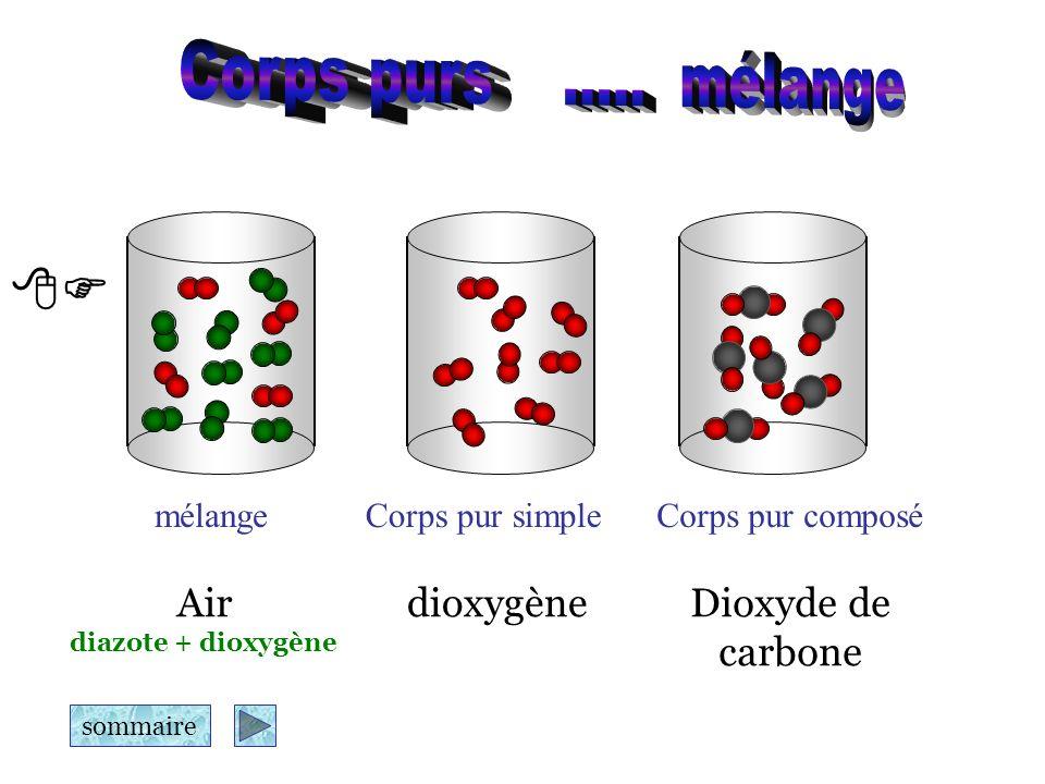 Corps purs ..... mélange  Air dioxygène Dioxyde de carbone mélange