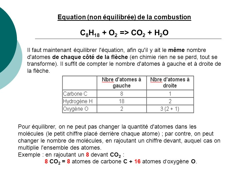 Equation (non équilibrée) de la combustion