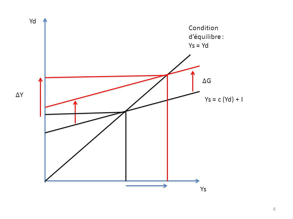 Condition d'équilibre : Ys = Yd