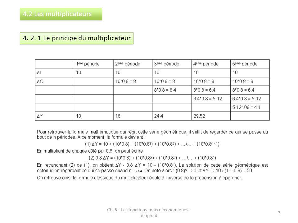 Ch. 6 - Les fonctions macroéconomiques - diapo. 4