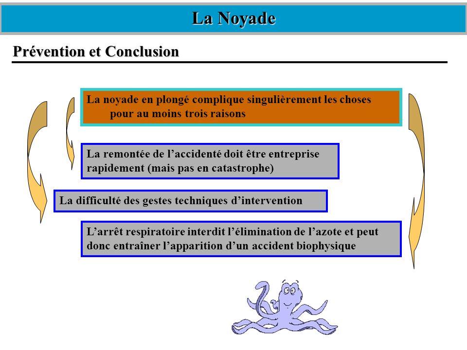 La Noyade Prévention et Conclusion