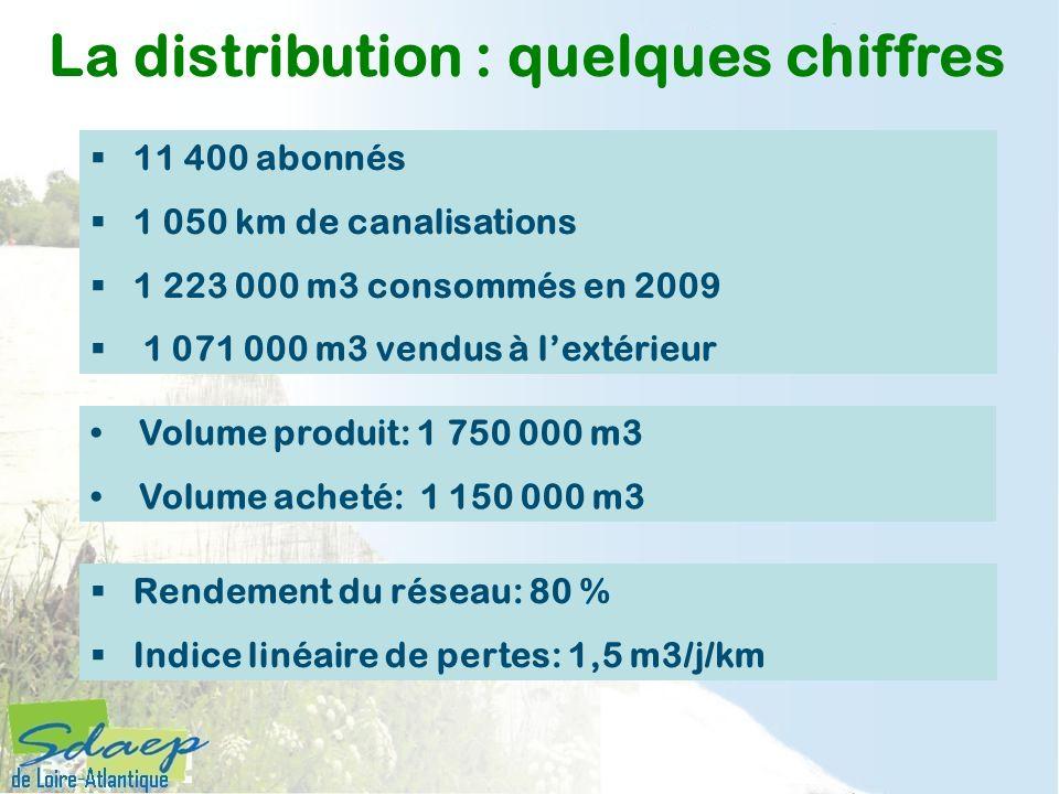 La distribution : quelques chiffres