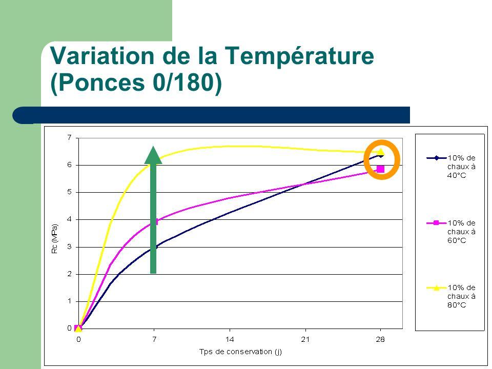 Variation de la Température (Ponces 0/180)