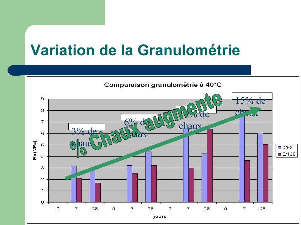 Variation de la Granulométrie