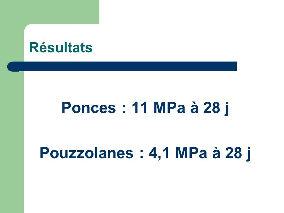 Ponces : 11 MPa à 28 j Pouzzolanes : 4,1 MPa à 28 j