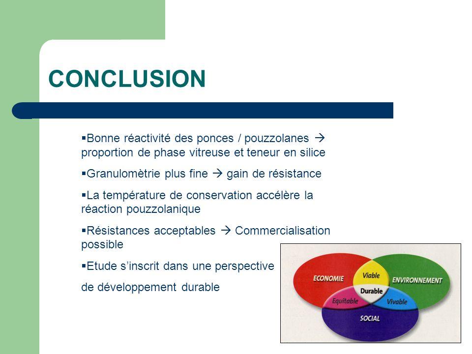 CONCLUSION Bonne réactivité des ponces / pouzzolanes  proportion de phase vitreuse et teneur en silice.