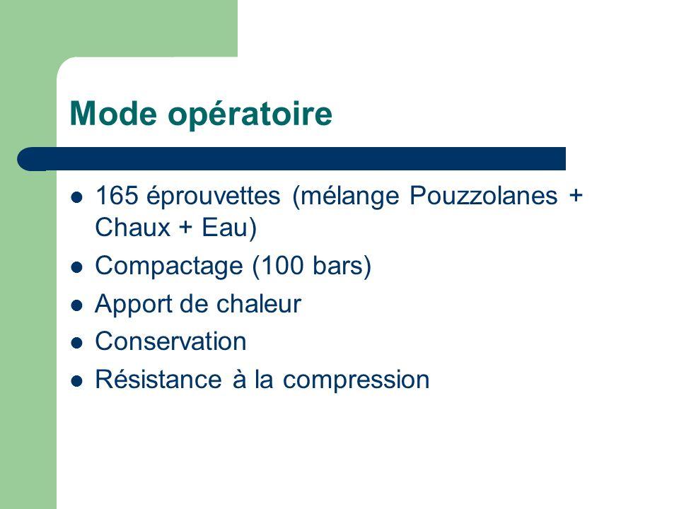 Mode opératoire 165 éprouvettes (mélange Pouzzolanes + Chaux + Eau)