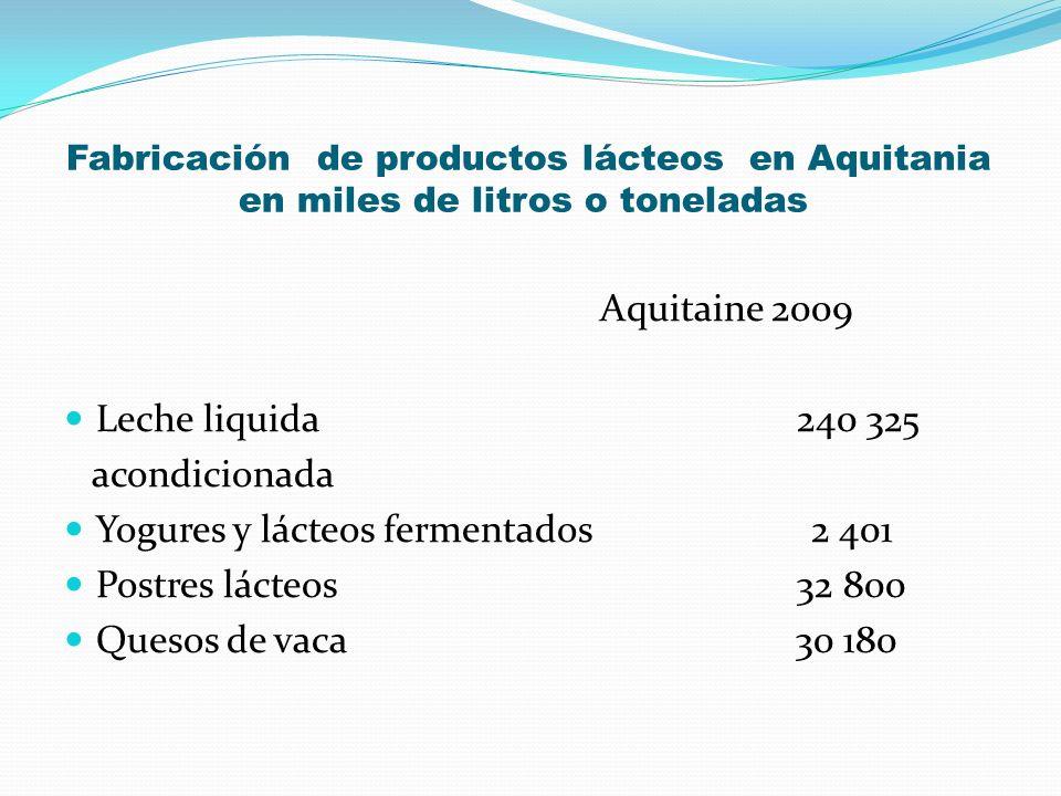 Yogures y lácteos fermentados 2 401 Postres lácteos 32 800