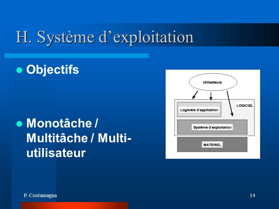 H. Système d'exploitation
