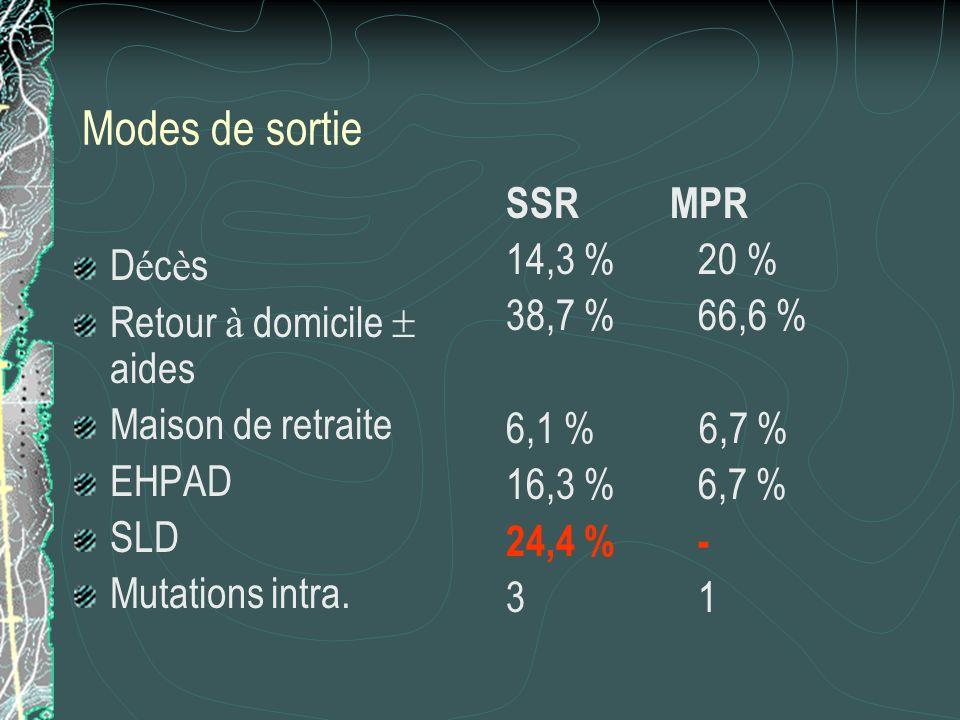 Modes de sortie SSR MPR 14,3 % 20 % 38,7 % 66,6 % Décès