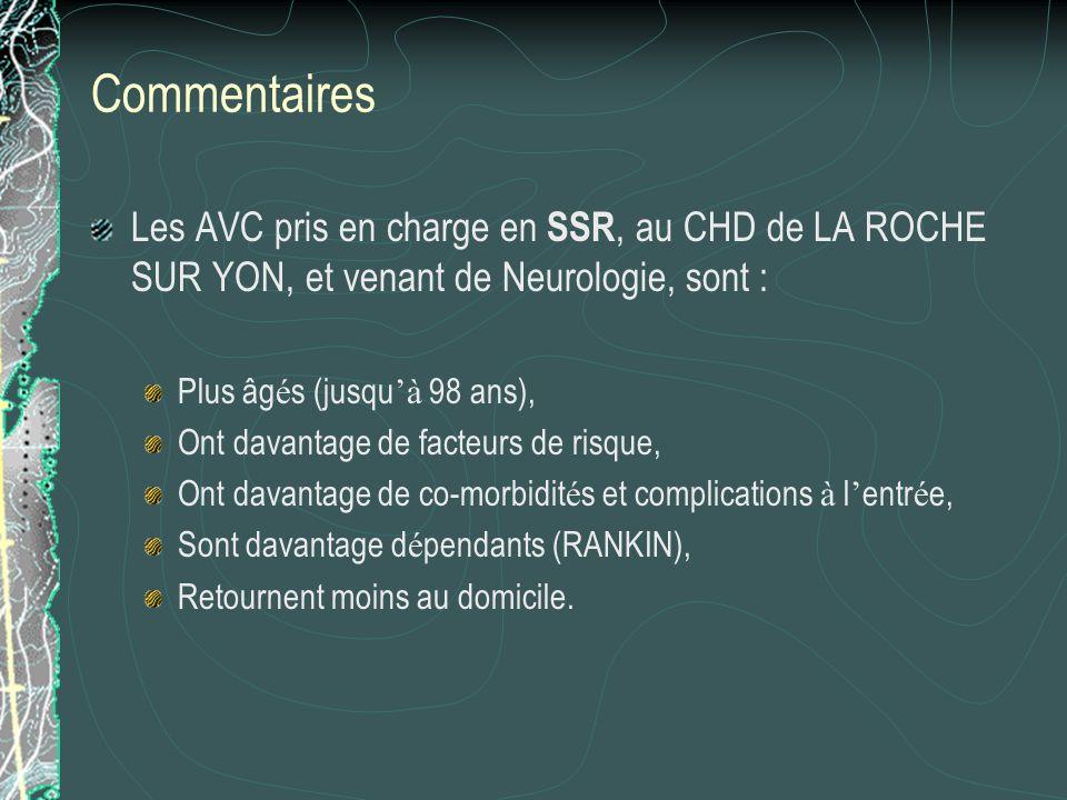 CommentairesLes AVC pris en charge en SSR, au CHD de LA ROCHE SUR YON, et venant de Neurologie, sont :