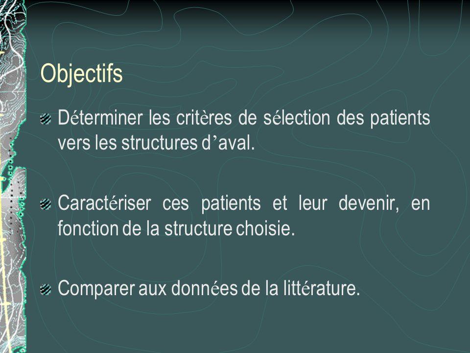 Objectifs Déterminer les critères de sélection des patients vers les structures d'aval.