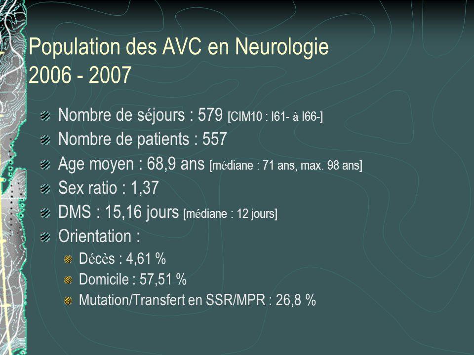 Population des AVC en Neurologie 2006 - 2007
