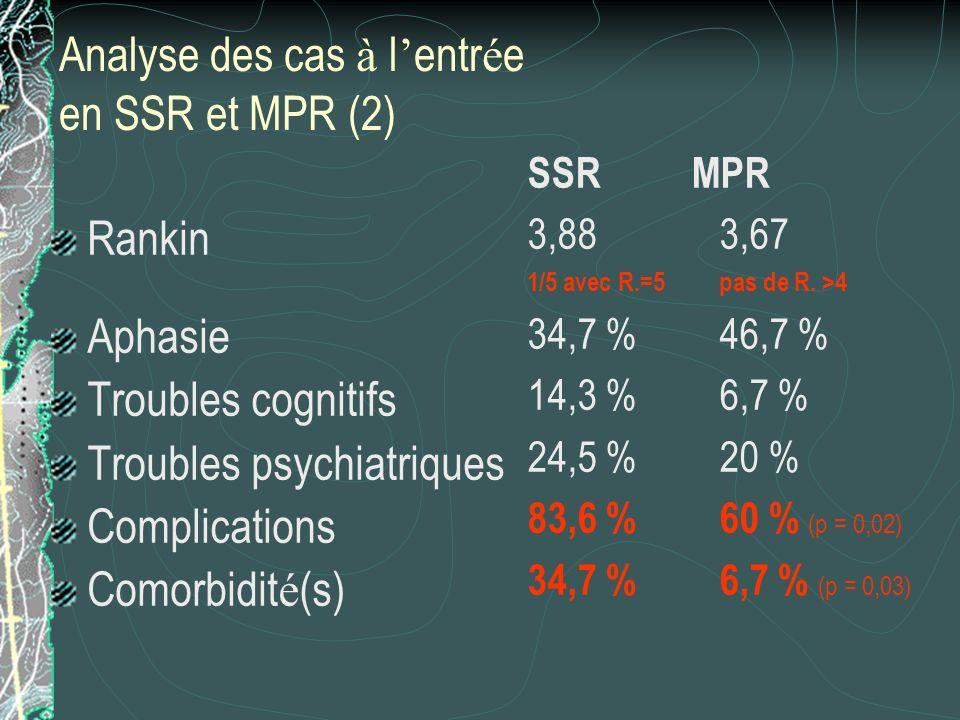 Analyse des cas à l'entrée en SSR et MPR (2)