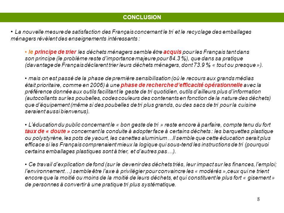 CONCLUSION La nouvelle mesure de satisfaction des Français concernant le tri et le recyclage des emballages.