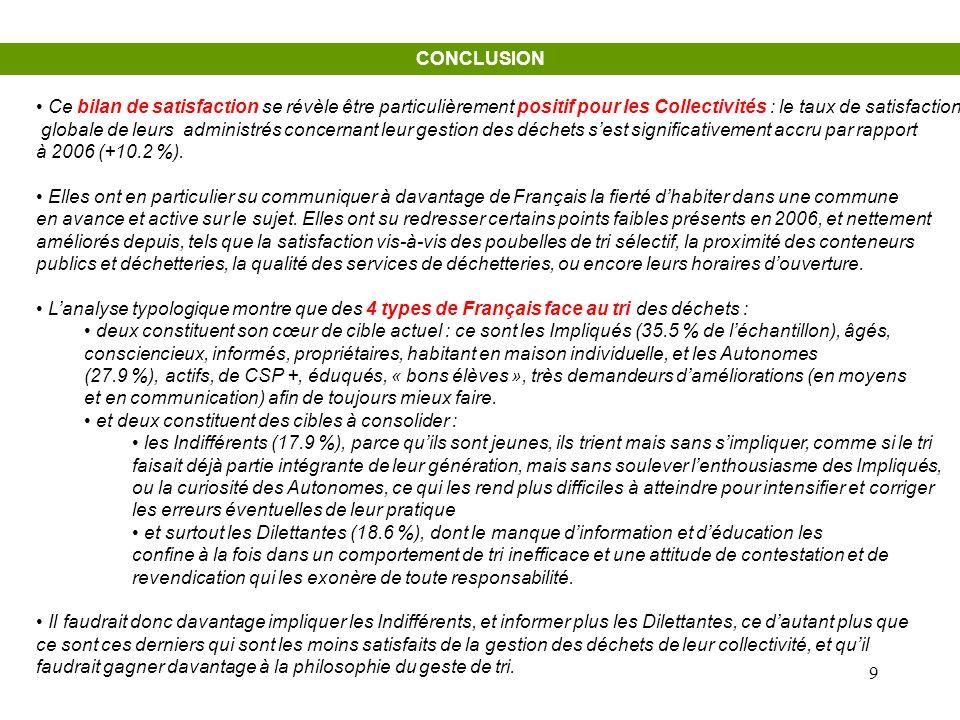 CONCLUSION Ce bilan de satisfaction se révèle être particulièrement positif pour les Collectivités : le taux de satisfaction.