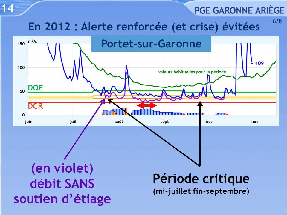 En 2012 : Alerte renforcée (et crise) évitées