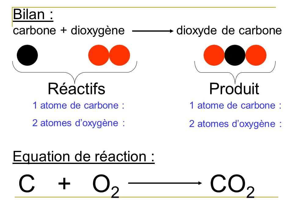 C + O2 CO2 Réactifs Produit Bilan : Equation de réaction :