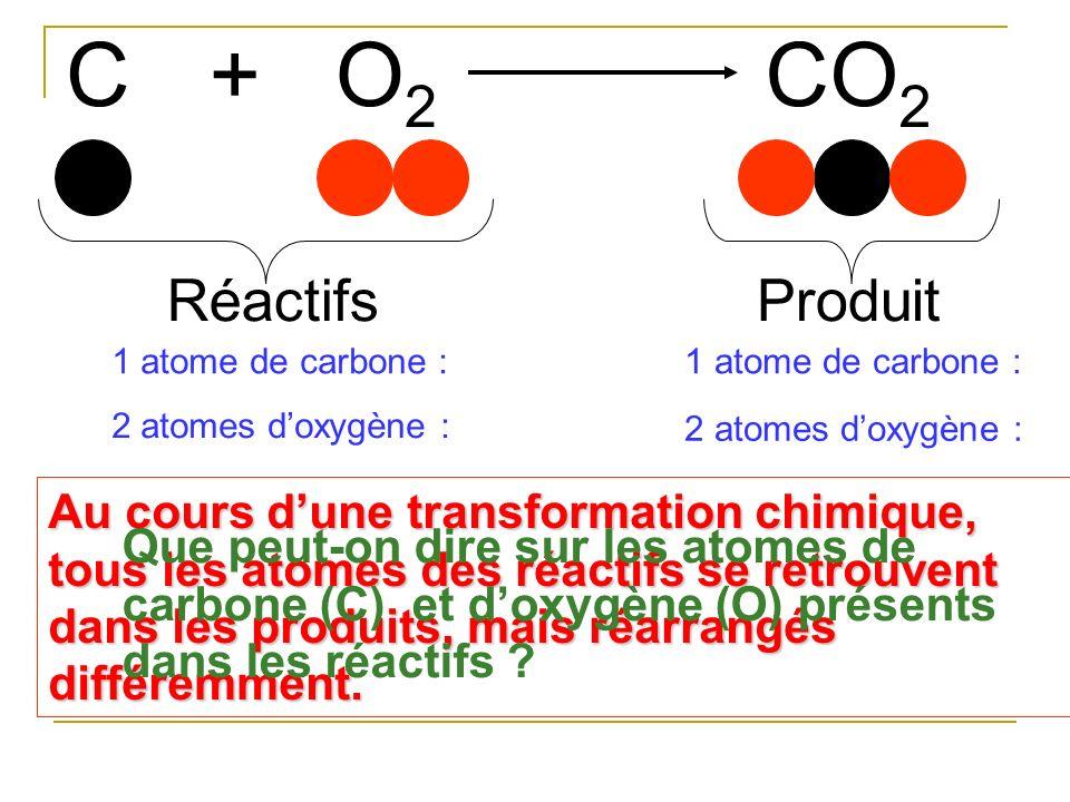 C O2 + CO2 Réactifs Produit