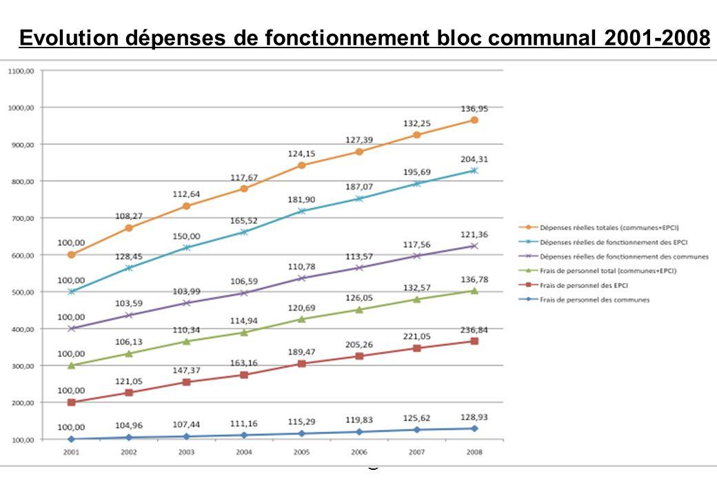 Evolution dépenses de fonctionnement bloc communal 2001-2008