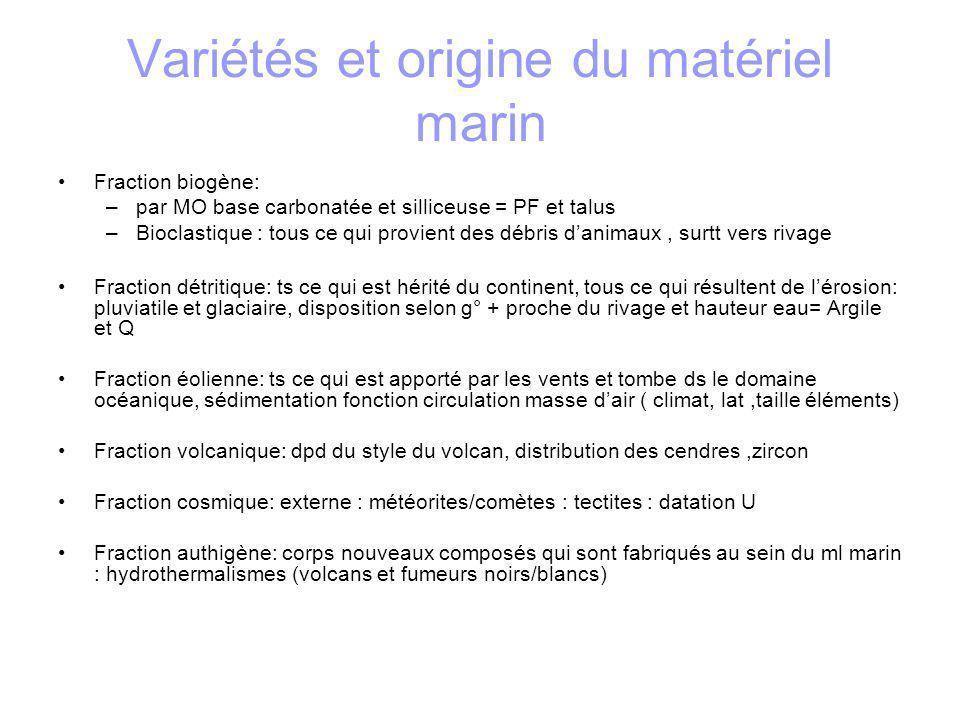 Variétés et origine du matériel marin