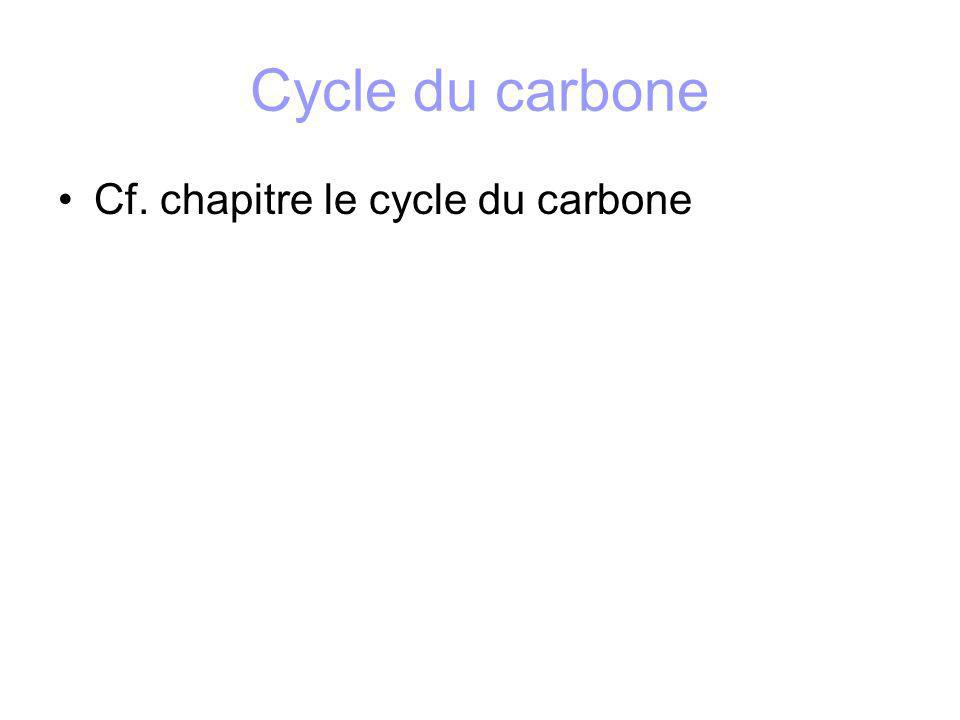 Cycle du carbone Cf. chapitre le cycle du carbone