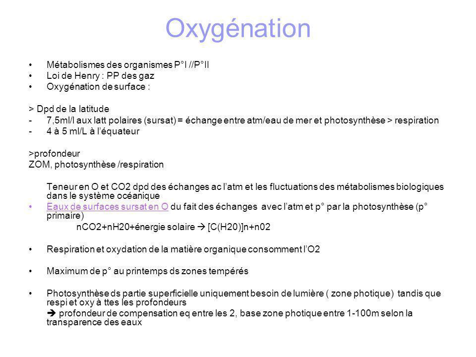 Oxygénation Métabolismes des organismes P°I //P°II