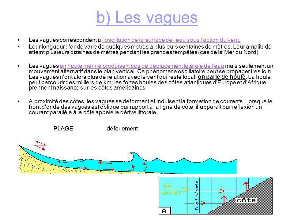 b) Les vagues Les vagues correspondent à l oscillation de la surface de l eau sous l action du vent.