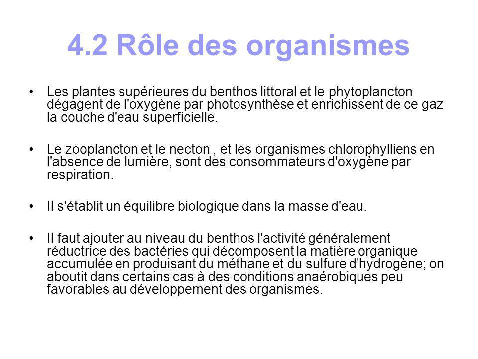 4.2 Rôle des organismes