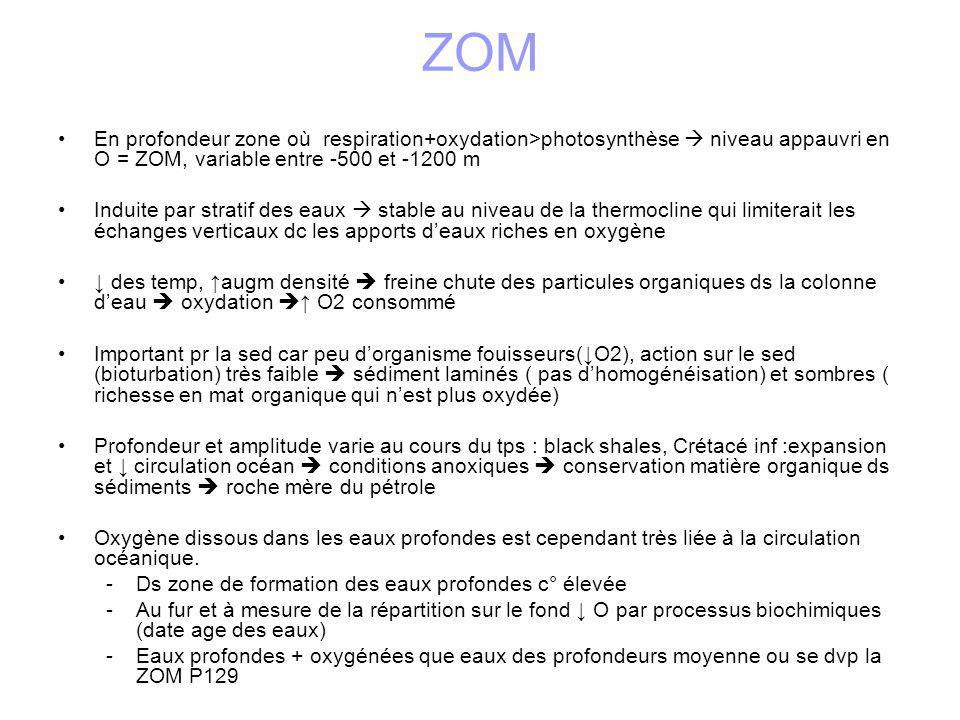 ZOM En profondeur zone où respiration+oxydation>photosynthèse  niveau appauvri en O = ZOM, variable entre -500 et -1200 m.