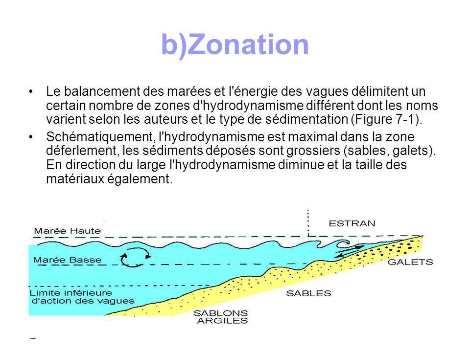 b)Zonation