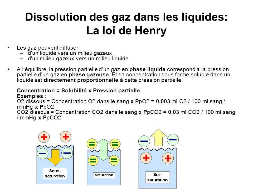 Dissolution des gaz dans les liquides: La loi de Henry
