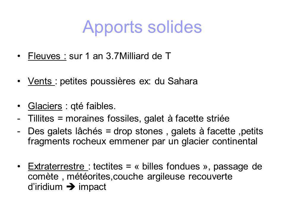 Apports solides Fleuves : sur 1 an 3.7Milliard de T