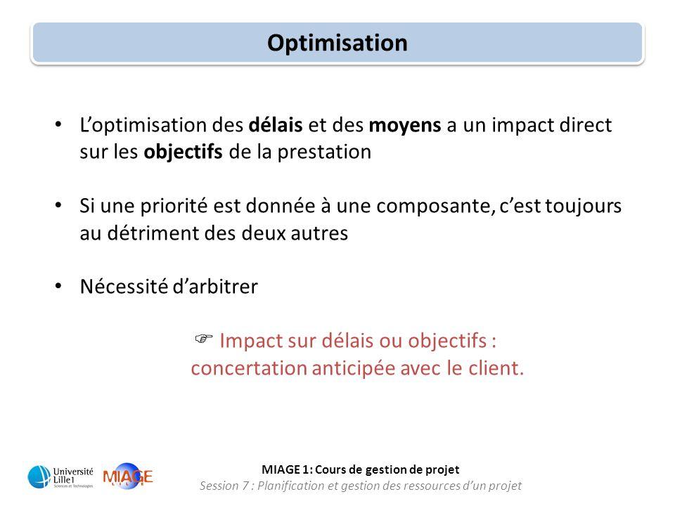 Optimisation L'optimisation des délais et des moyens a un impact direct sur les objectifs de la prestation.