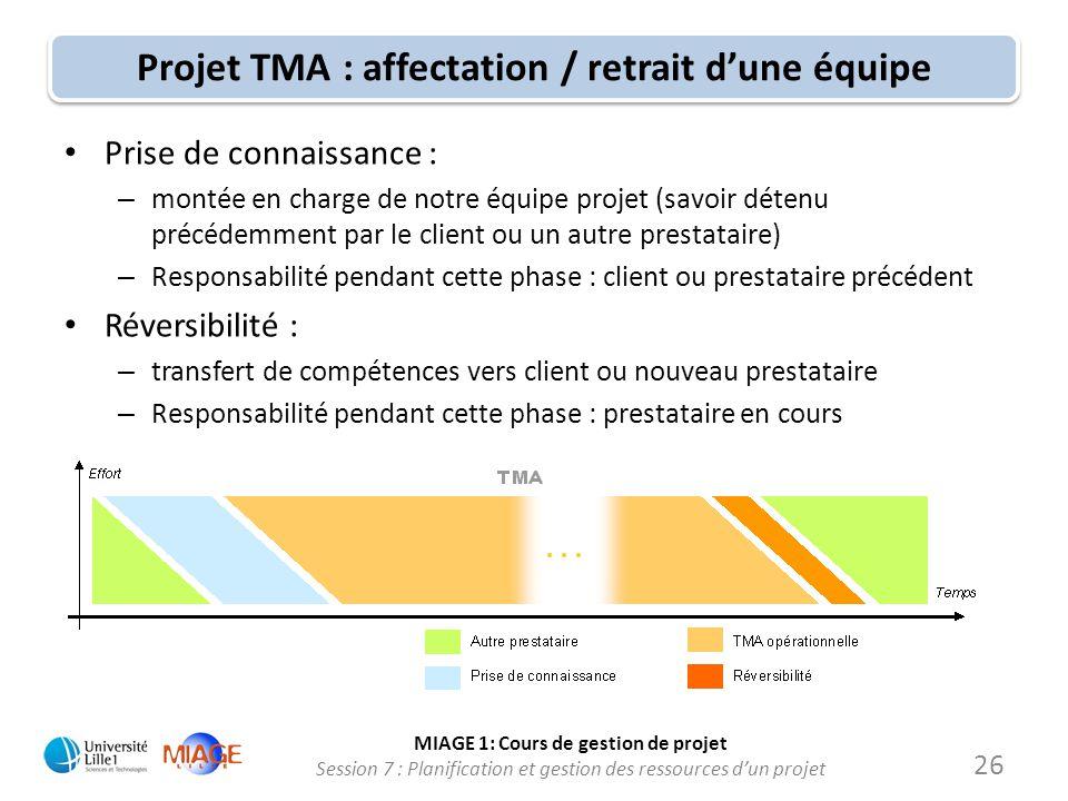 Projet TMA : affectation / retrait d'une équipe