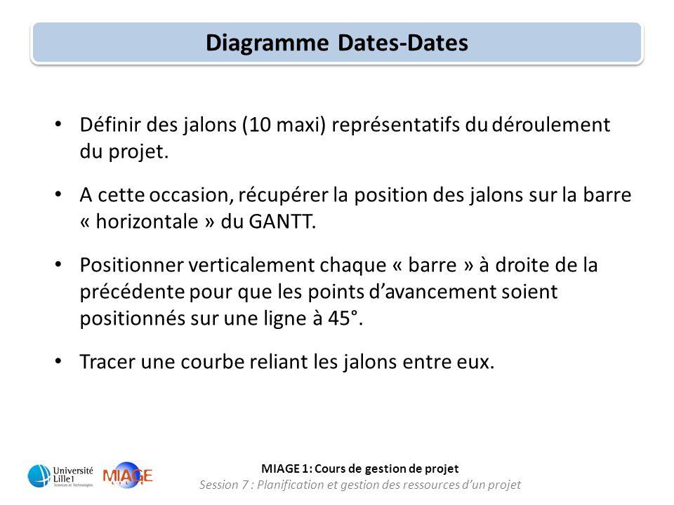 Diagramme Dates-Dates