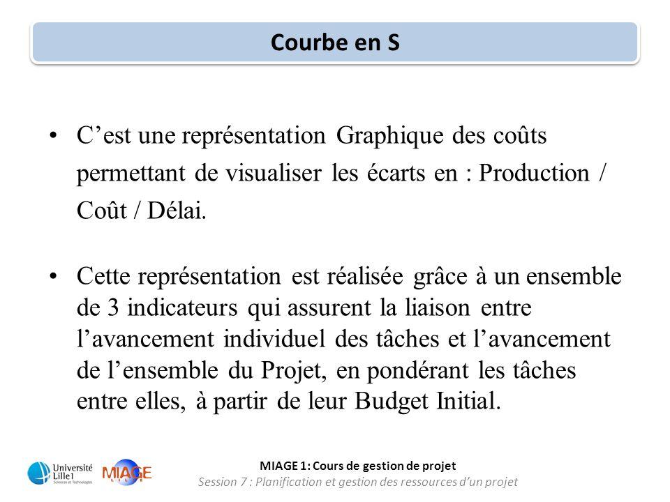 Courbe en S C'est une représentation Graphique des coûts permettant de visualiser les écarts en : Production / Coût / Délai.