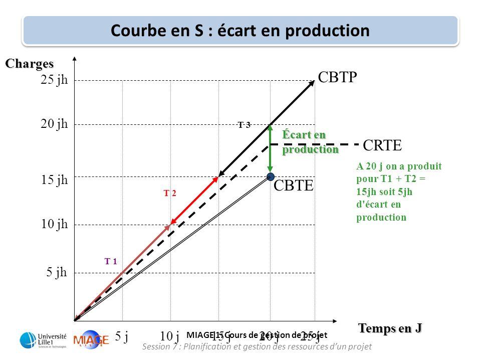 Courbe en S : écart en production