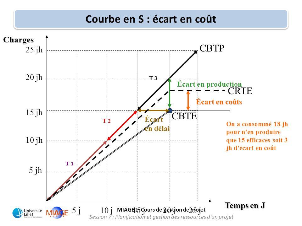 Courbe en S : écart en coût
