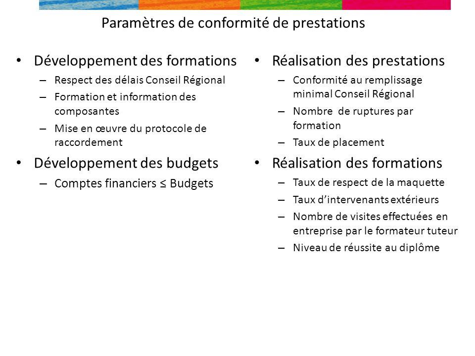 Paramètres de conformité de prestations