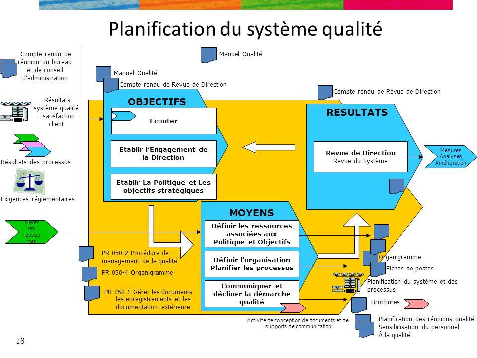 Planification du système qualité