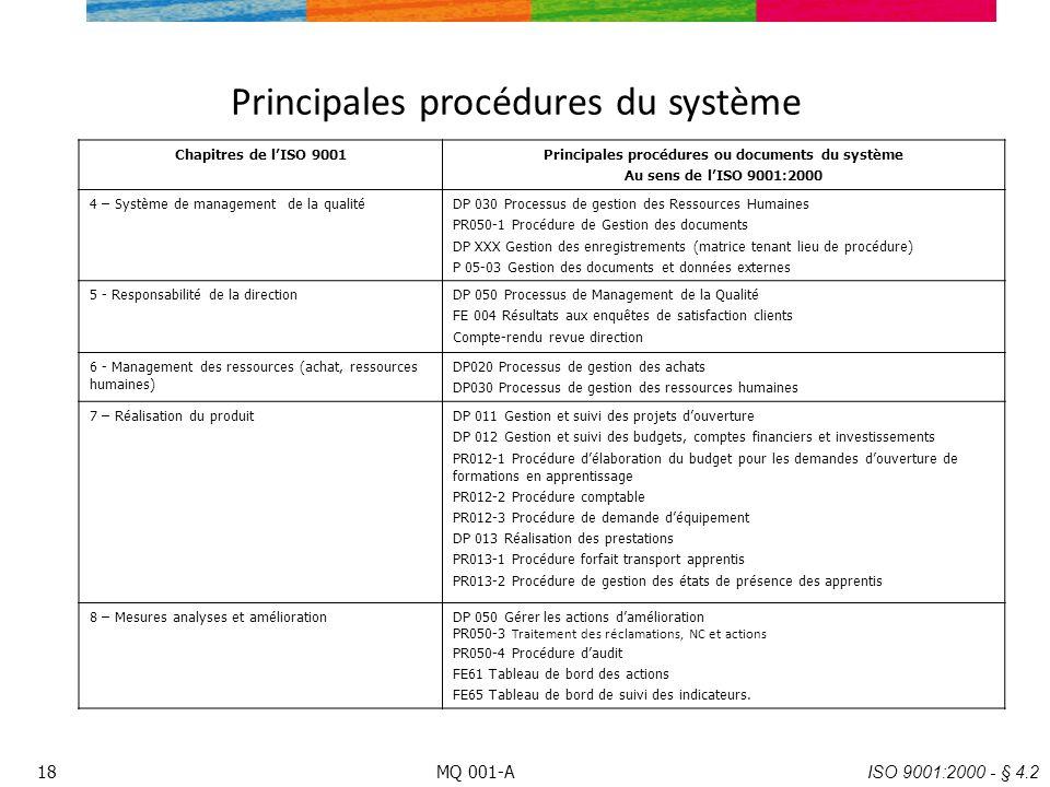 Principales procédures du système