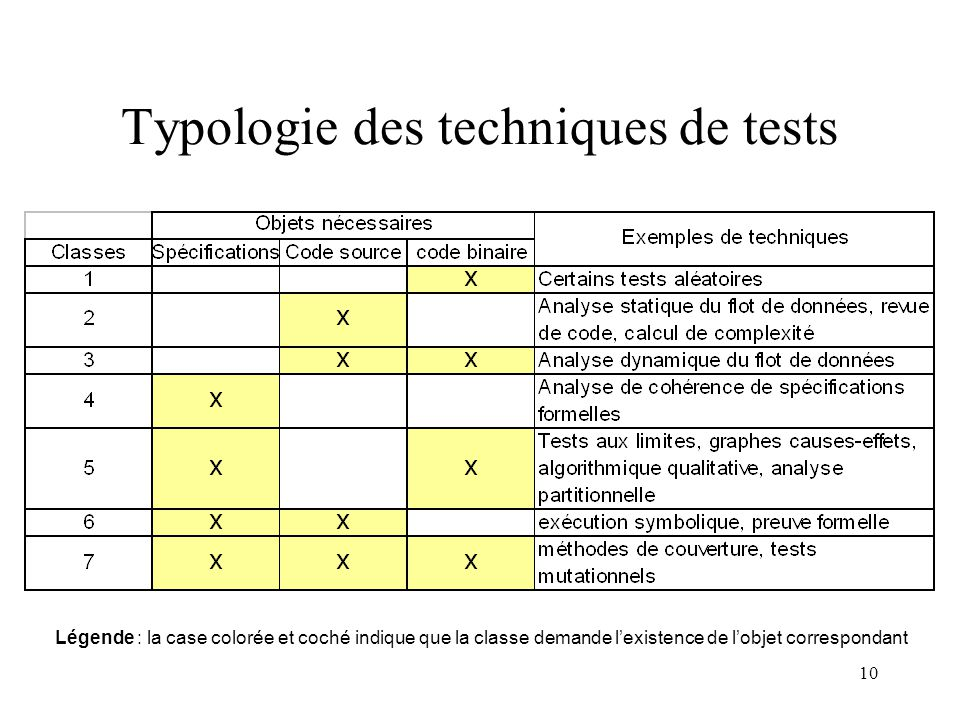 Typologie des techniques de tests