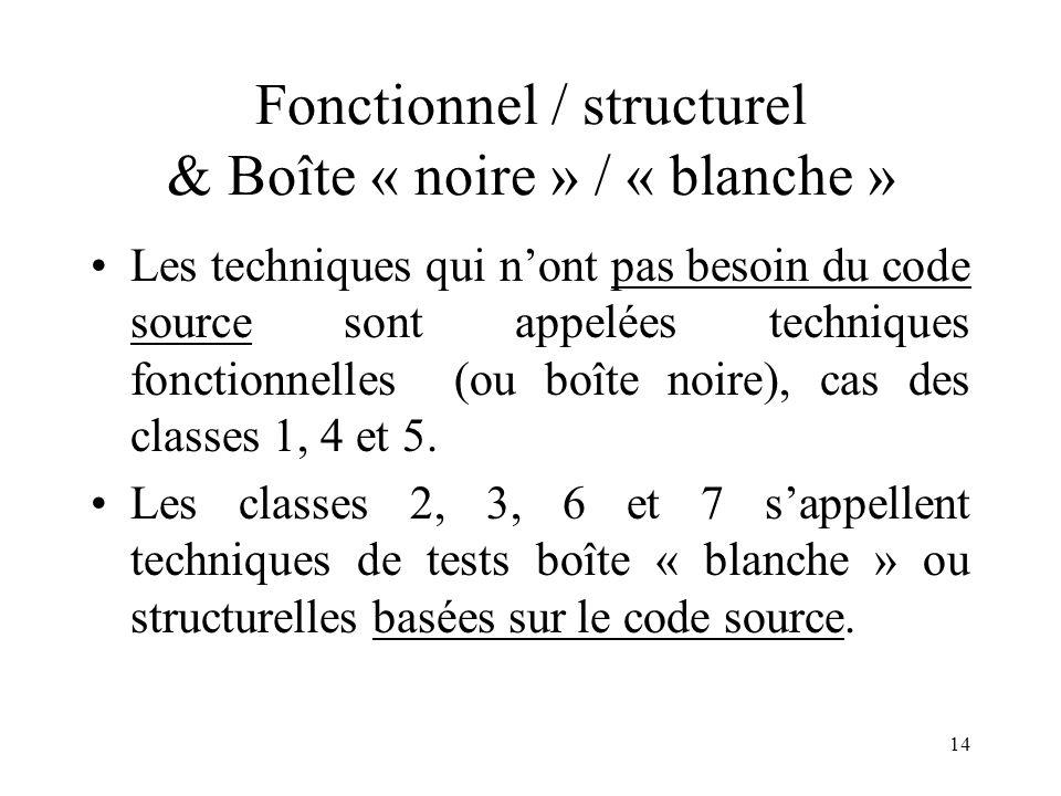 Fonctionnel / structurel & Boîte « noire » / « blanche »