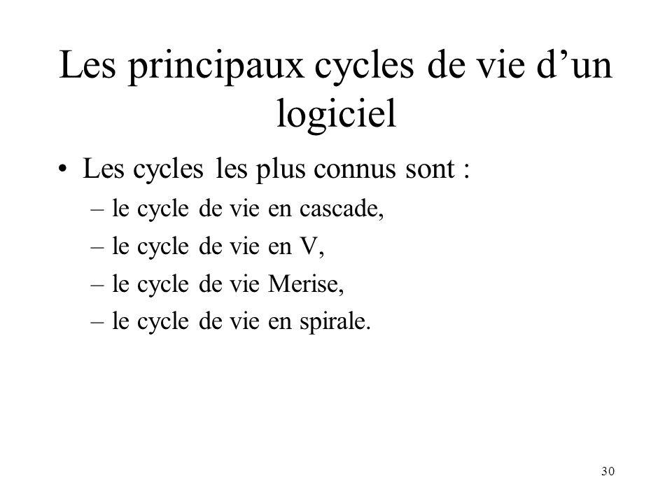 Les principaux cycles de vie d'un logiciel