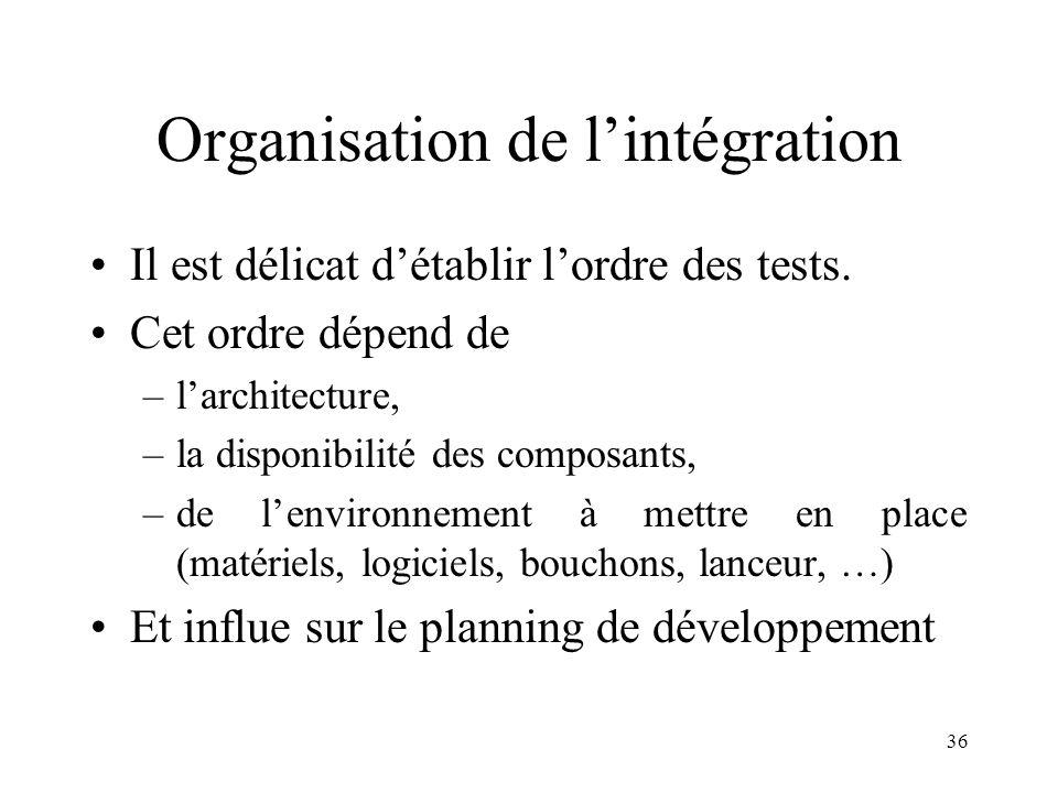 Organisation de l'intégration