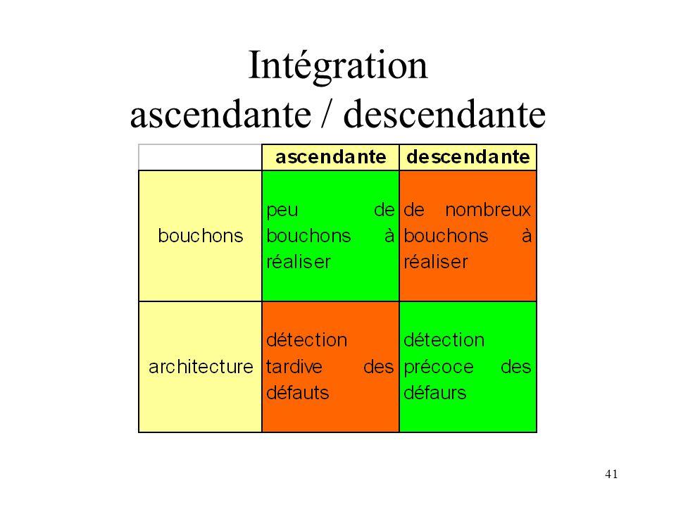 Intégration ascendante / descendante