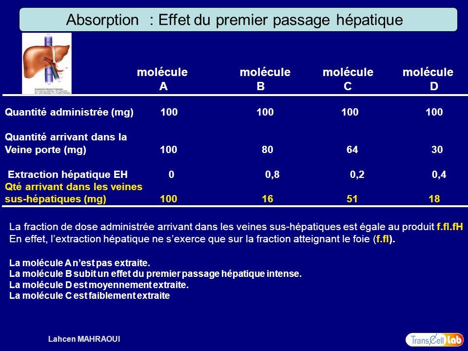 Absorption : Effet du premier passage hépatique