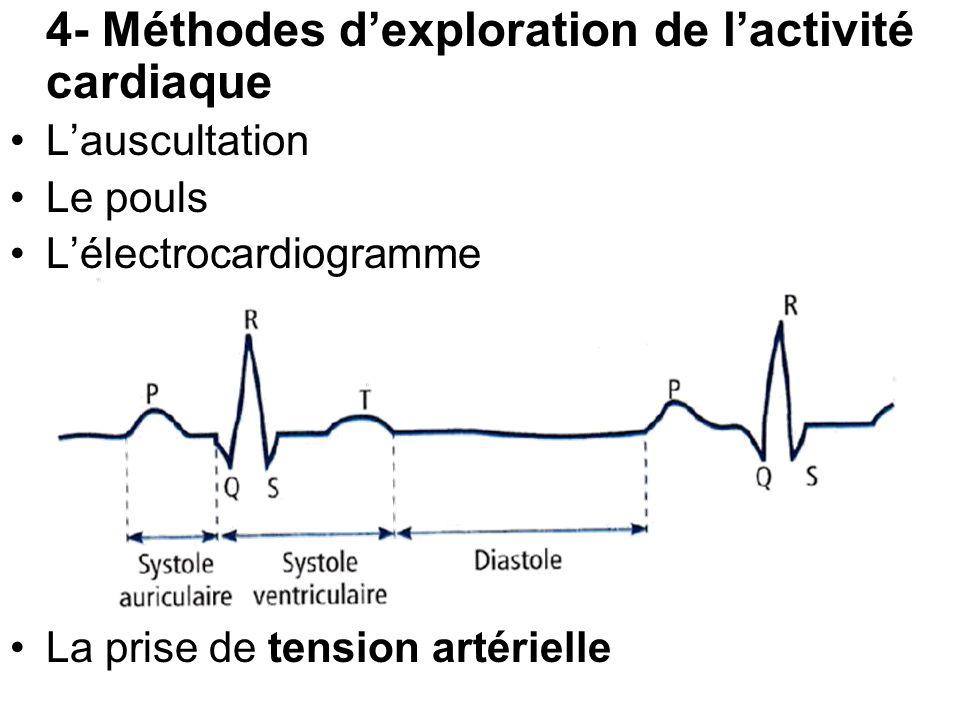 4- Méthodes d'exploration de l'activité cardiaque