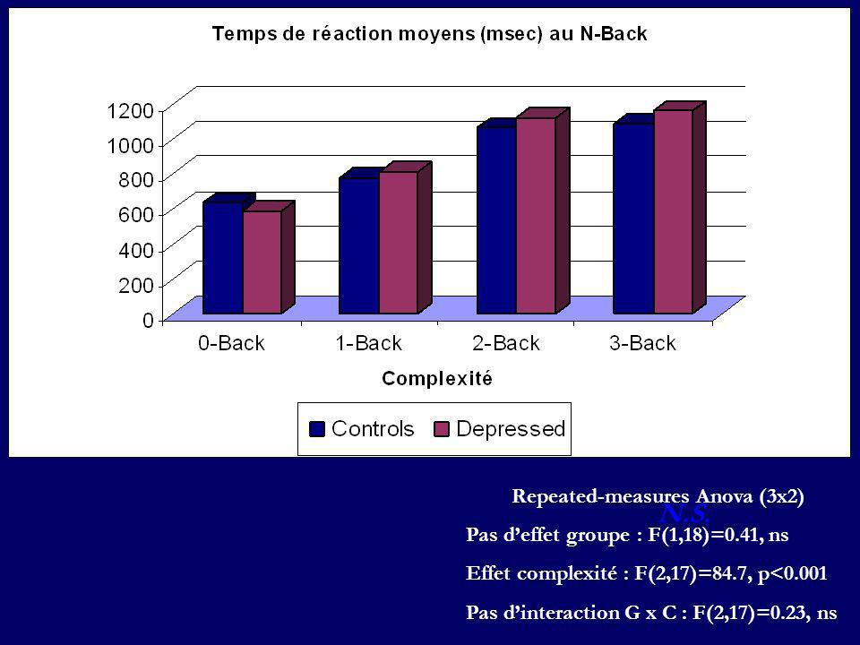 Repeated-measures Anova (3x2)